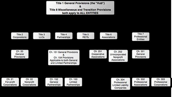 Tboc Structure Flowchart